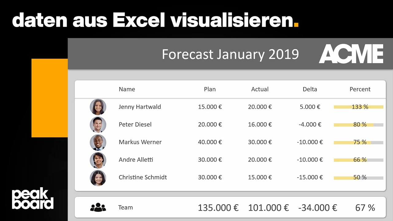 Excel-Sales-Dashboard mit Peakboard visualisieren